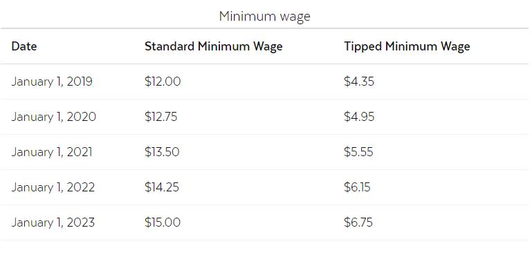 Massachusetts minimum wage
