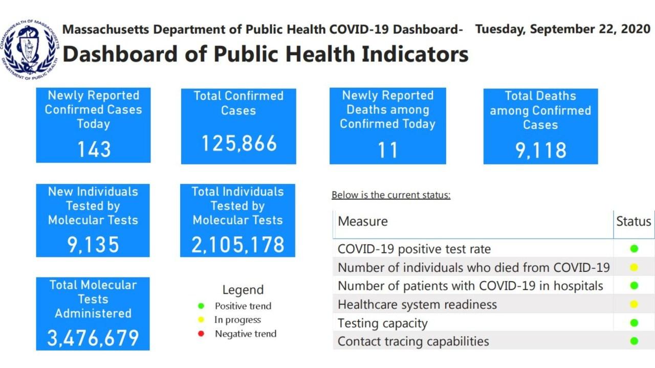 Coronavirus in Massachusetts: 9,118 deaths, 125,866 COVID-19 cases total - WWLP.com