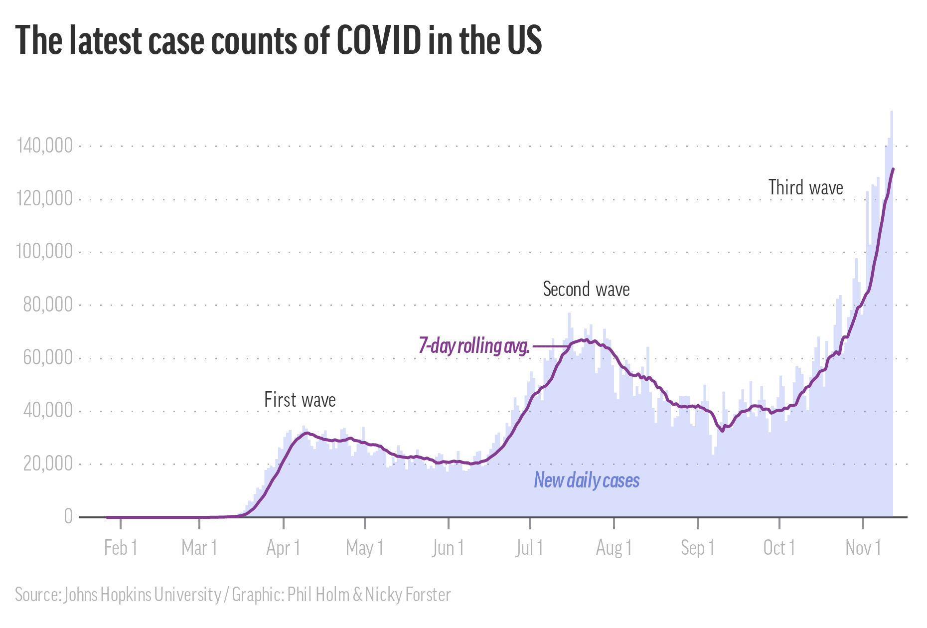 Lastest Case Counts of Covid in the US