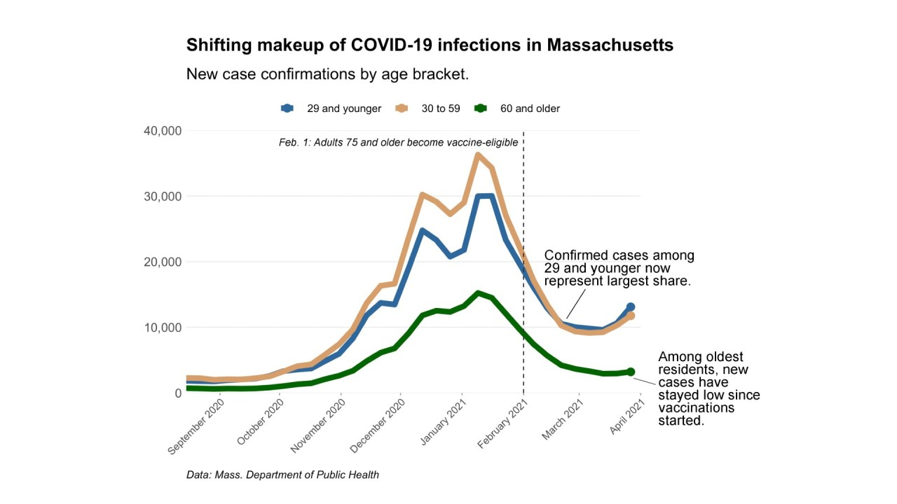 Infection data shows impact of vaccines on older residents